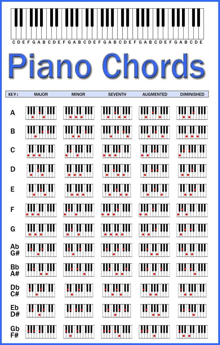 acordes de piano for print - Google Search | Ideas para el ...