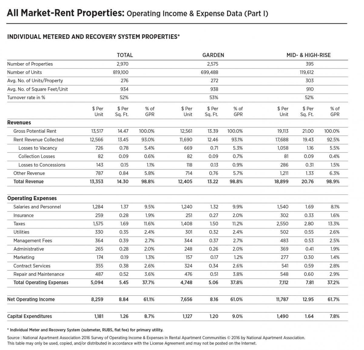 Naa Survey Of Operating Income Amp Expenses In Rental