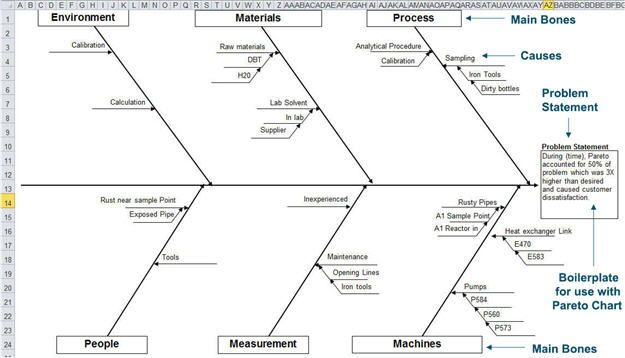 Fishbone Diagram Template In Excel Fishbone Diagram Excel Problem Statement Diagram Fish Bone