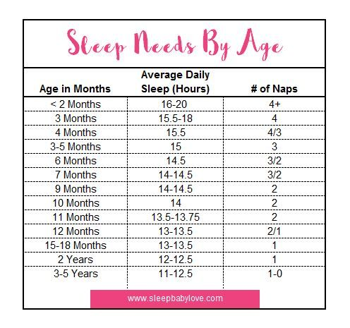Baby Sleep Needs By Age | Child, Babies and Parents