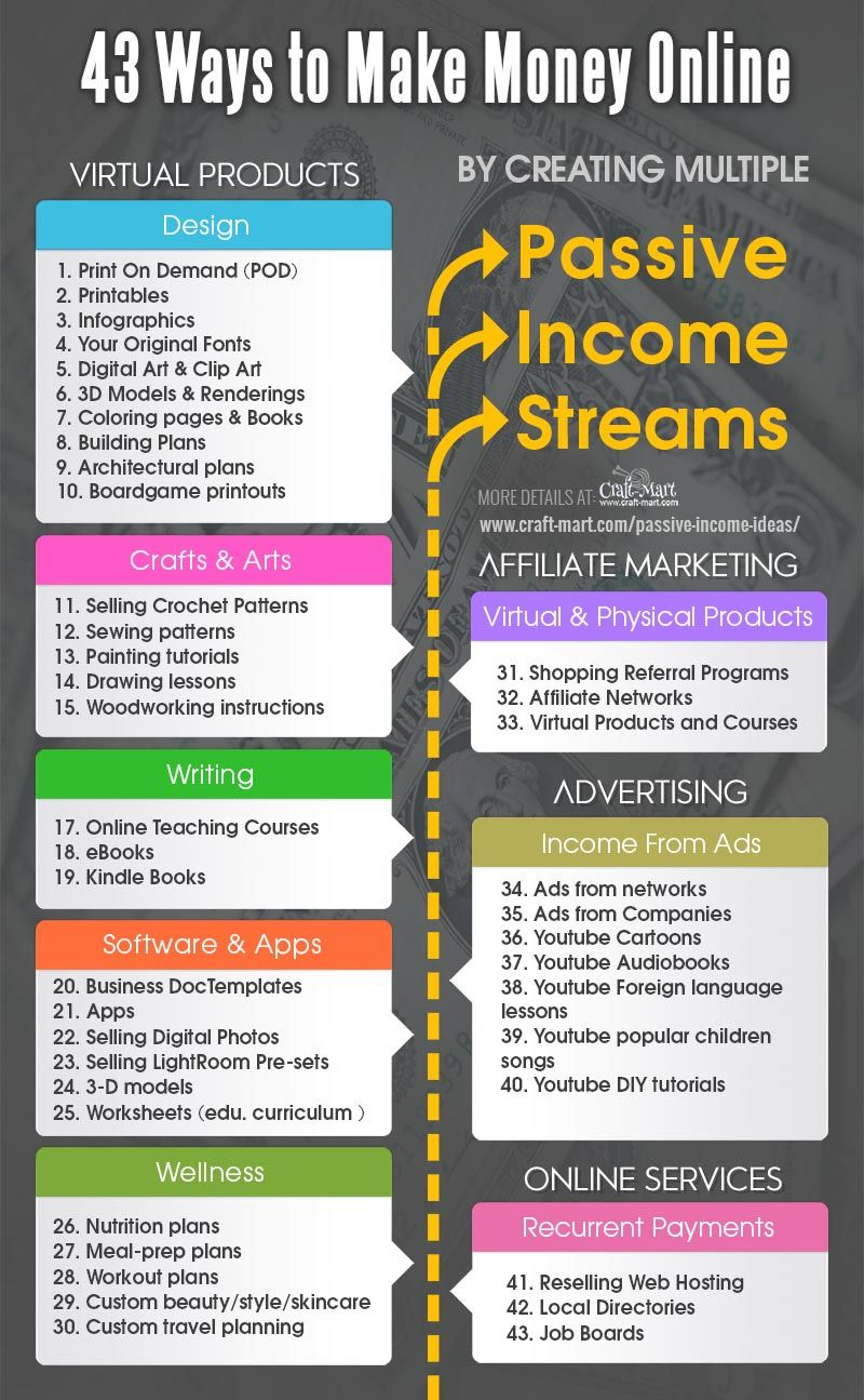 50 Ideas for Passive Income Online with Investing