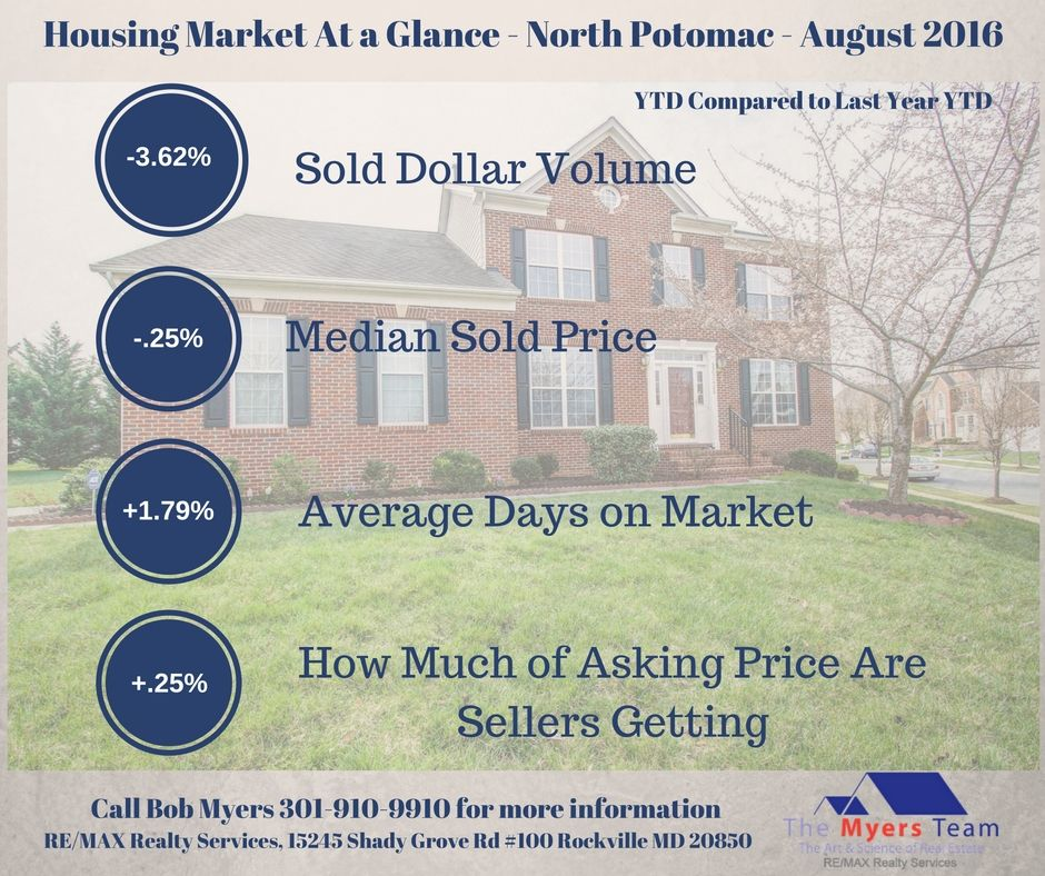 North Potomac home sales for August 2016 including average price, days on market, how much sellers are getting and homes for sale .