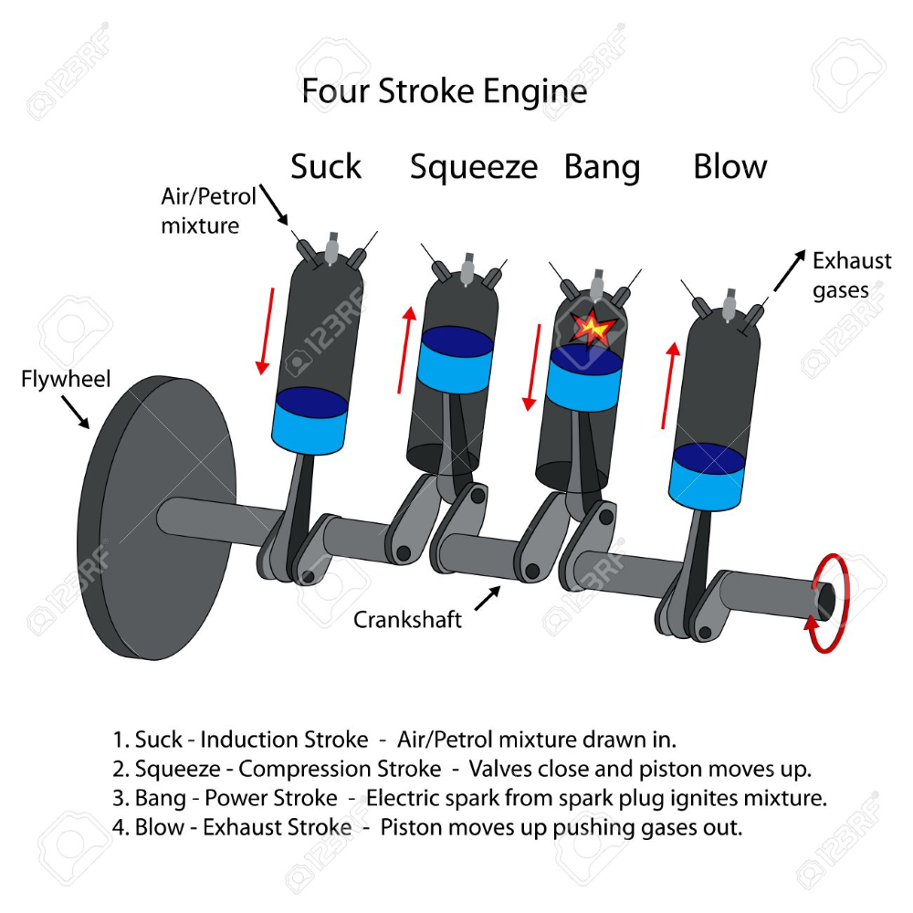 Labelled Diagram Of Four Stroke Internal Combustion Engine Combustion Engine Four Stroke Engine Engineering