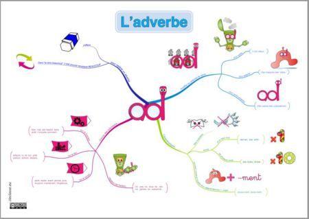 Tikis L Adverbe Carte Mentale Et Affiches Carte Mentale Schema Heuristique Carte