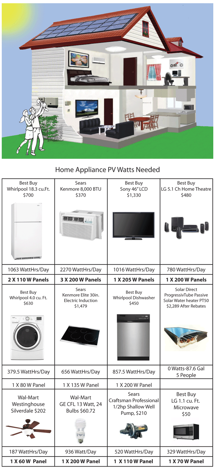 the watts needed for every appliance in your home to get