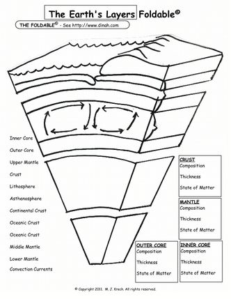 This Foldable Worksheet Shows The Earth Layers Will Help Students Label And Learn Different
