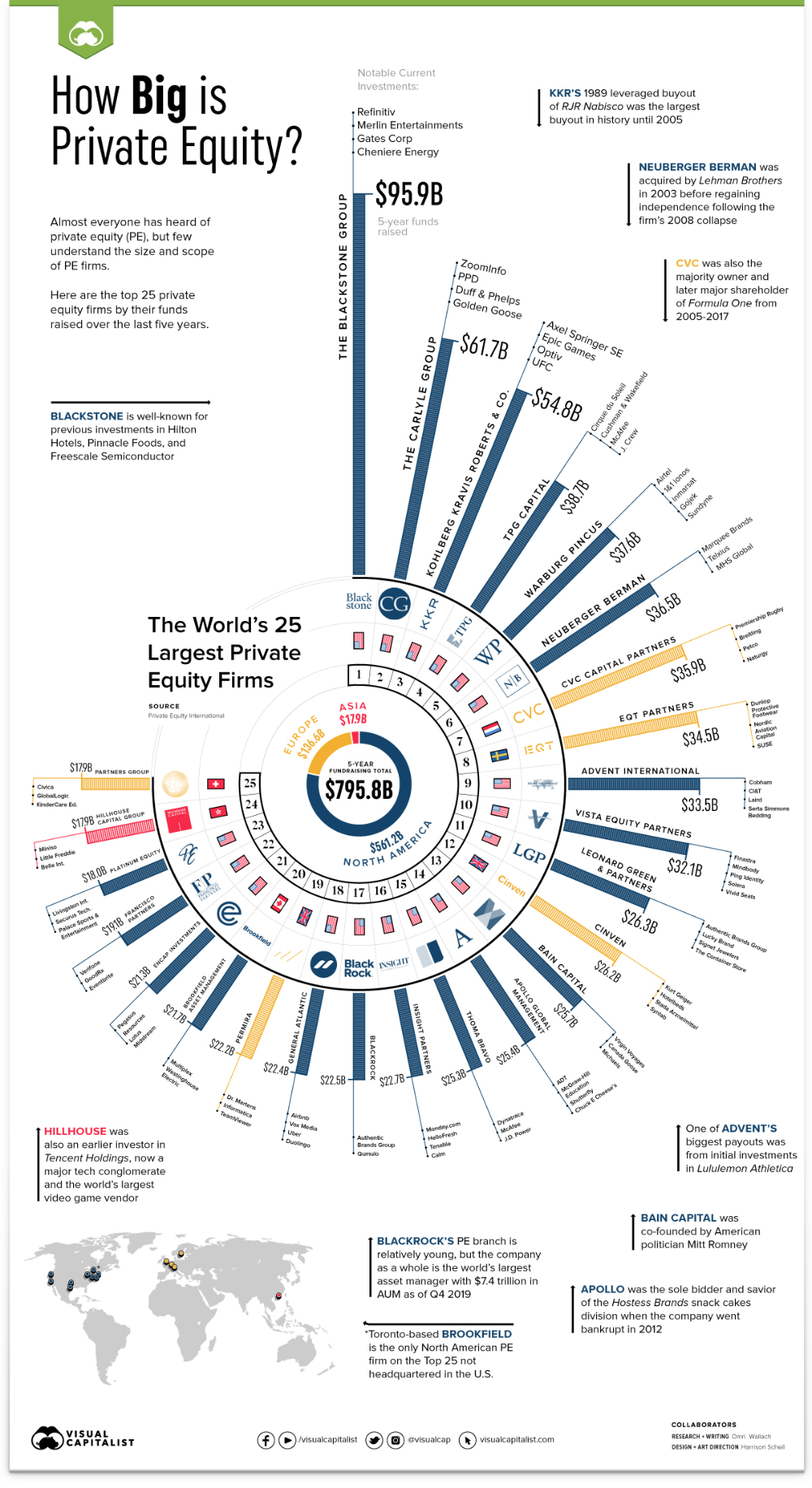 Visualizing The 25 Largest Private Equity Firms In The World In 2020 Private Equity Equity Startup Funding