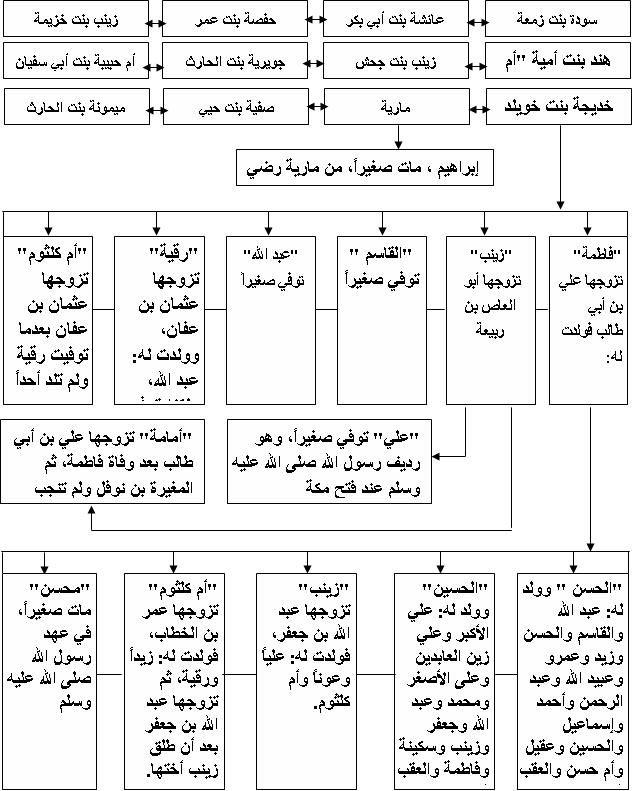 شجرة الذرية النبوية المباركة ذرية النبي محمد صلى الله عليه وآله وسلم Quran Quotes Quotes Sayings