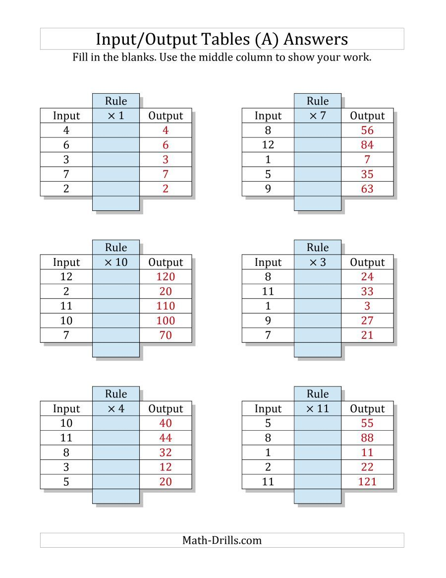 The Input/Output Tables -- Multiplication Facts 1 to 12 -- Output Only  Blank (A) math worksheet page… in 2021   Math worksheets [ 1165 x 900 Pixel ]