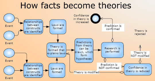 Empirical Research Methods  How Facts Become Theories  Edu
