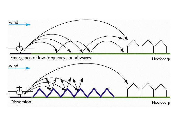 Noise Reducing Landscapes Noise Pollution Acoustic Architecture