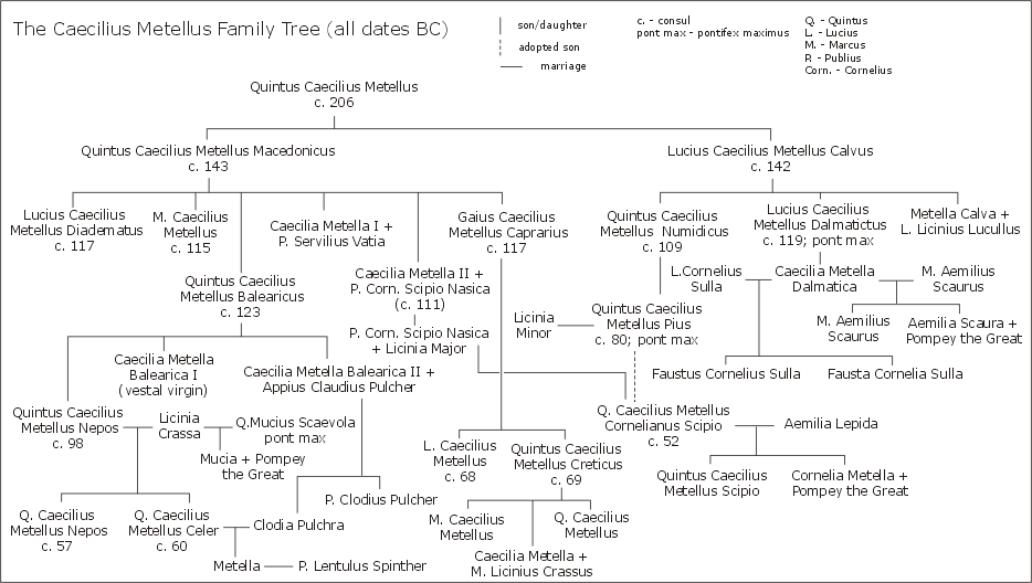 Gens Caecilia Metella family tree.png - Start gathering all your ...