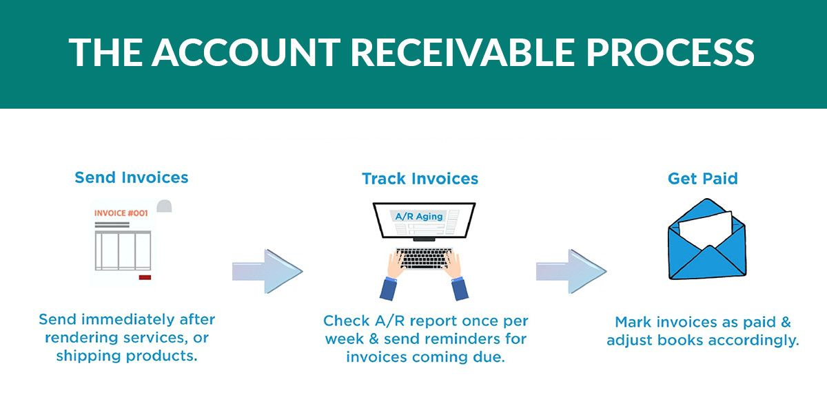 Stating very clearly that accounts receivable charge your ...