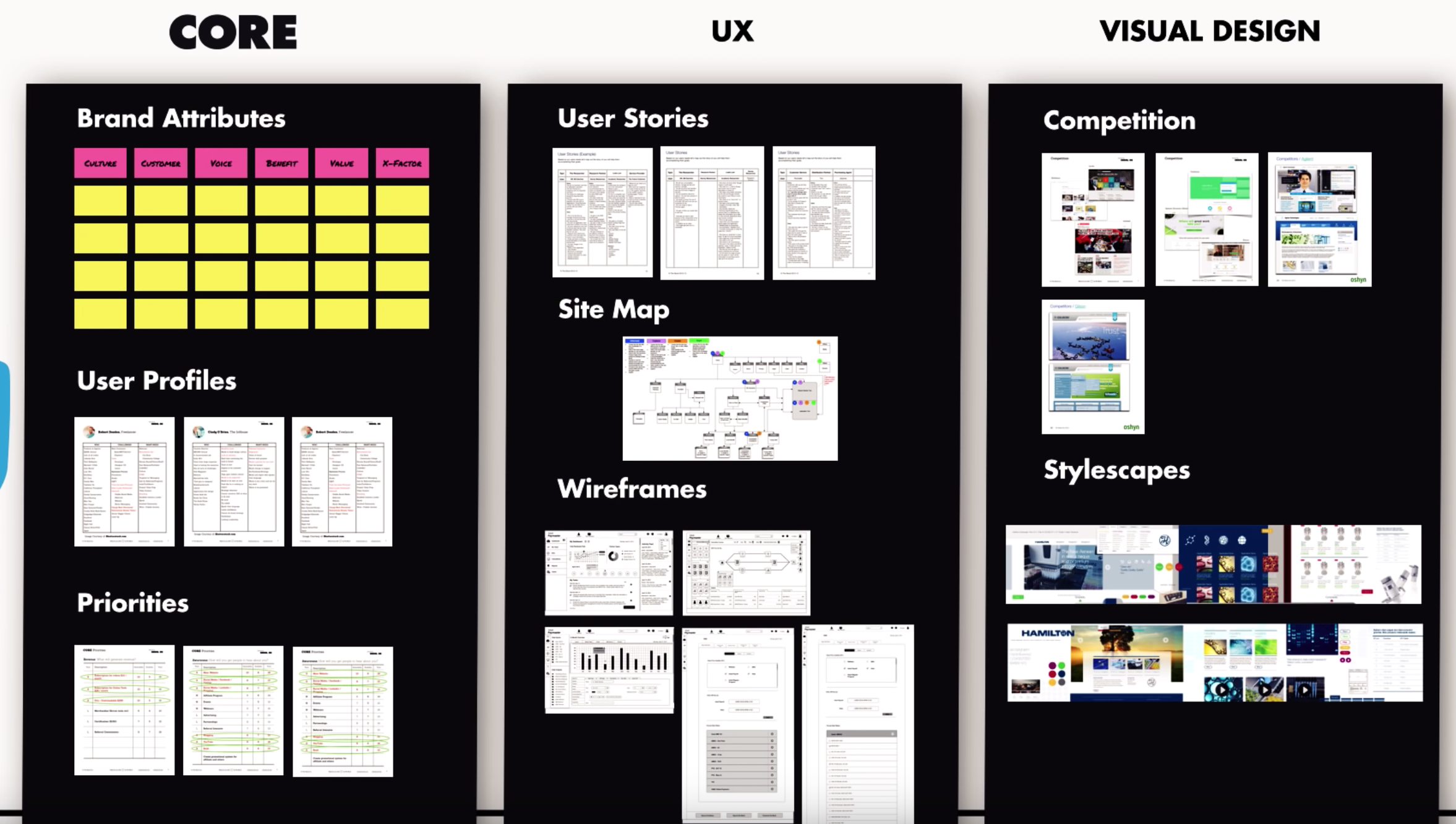 Ux Design Process Branding Design Ux Design Process Visual Design