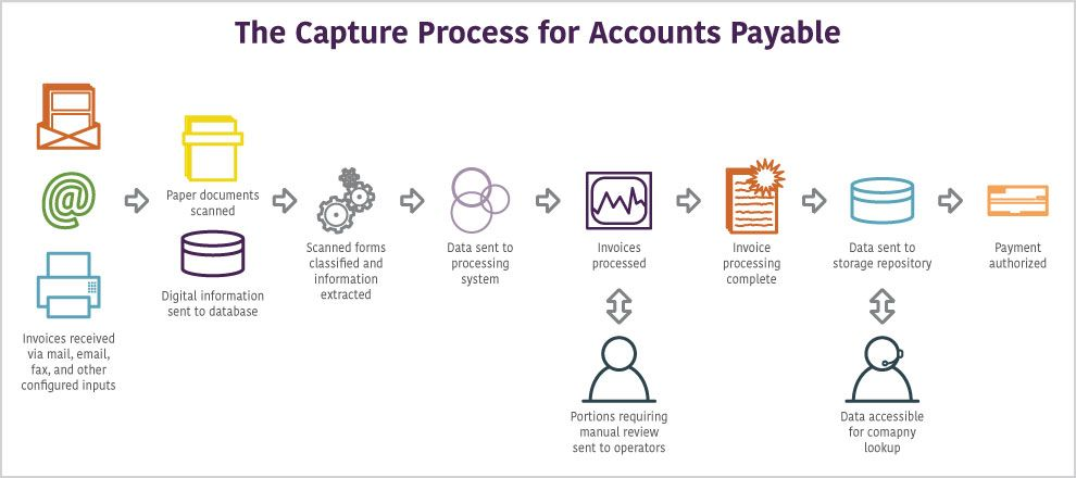 Image result for accounts payable Business - Finance Pinterest - copy business blueprint for manufacturing