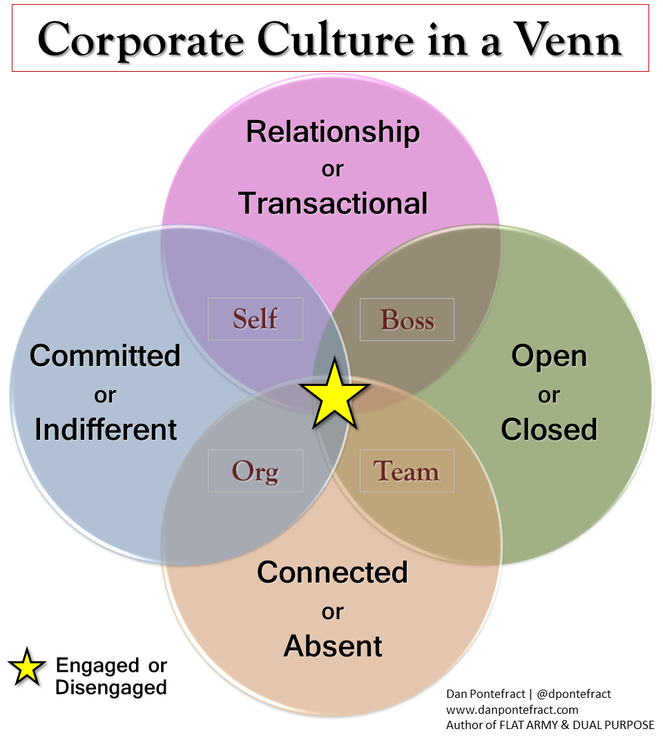 The venn diagram that better depicts an engaged organization full culture in a venn pooptronica