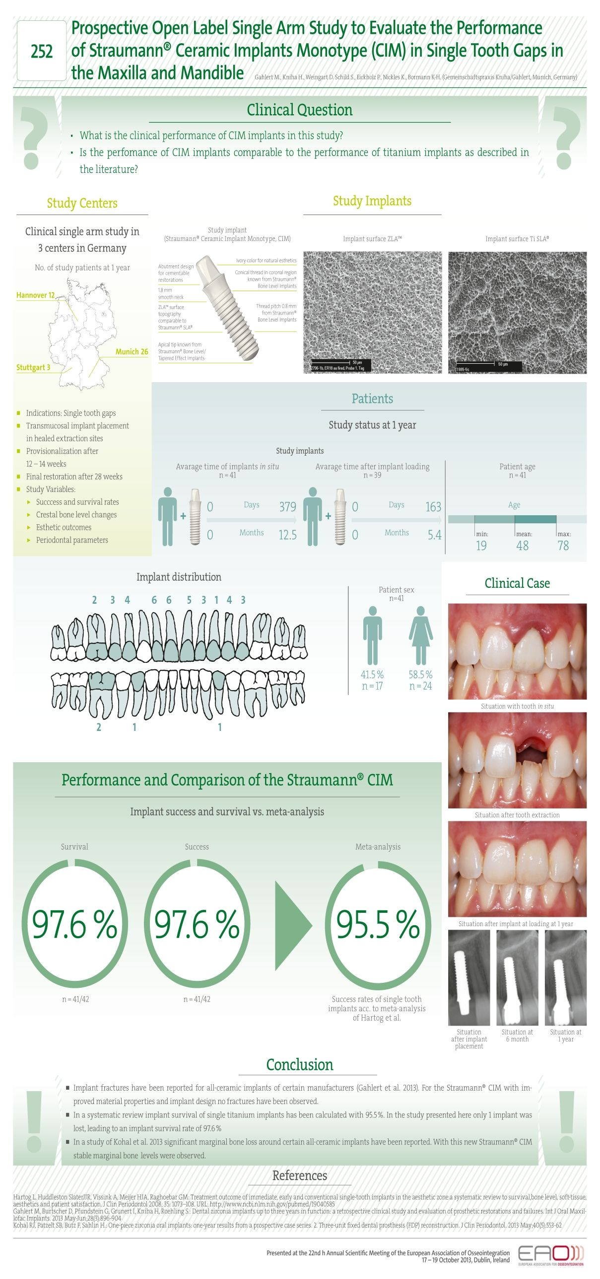 Infographic Prospective Open Label Single Arm Study To Evaluate The Performance Of Straumann Ceramic Implants M Cosmetic Dentistry Veneers Gap Teeth Implants