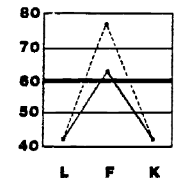 Fake bad slope on the lie infrenquency and k correction scales of validity scales how to interpret your personality test fandeluxe Image collections