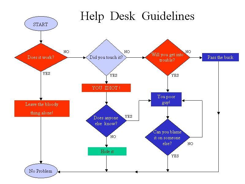 Help Desk Funny Flow Chart Help Desk Funny