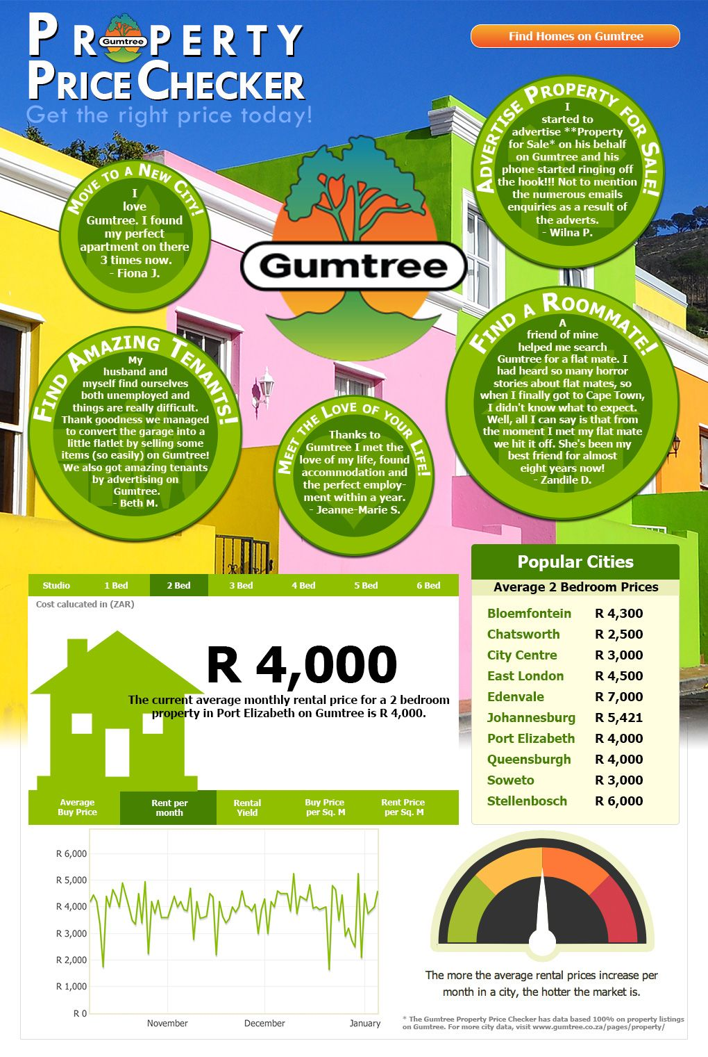 Gumtree information
