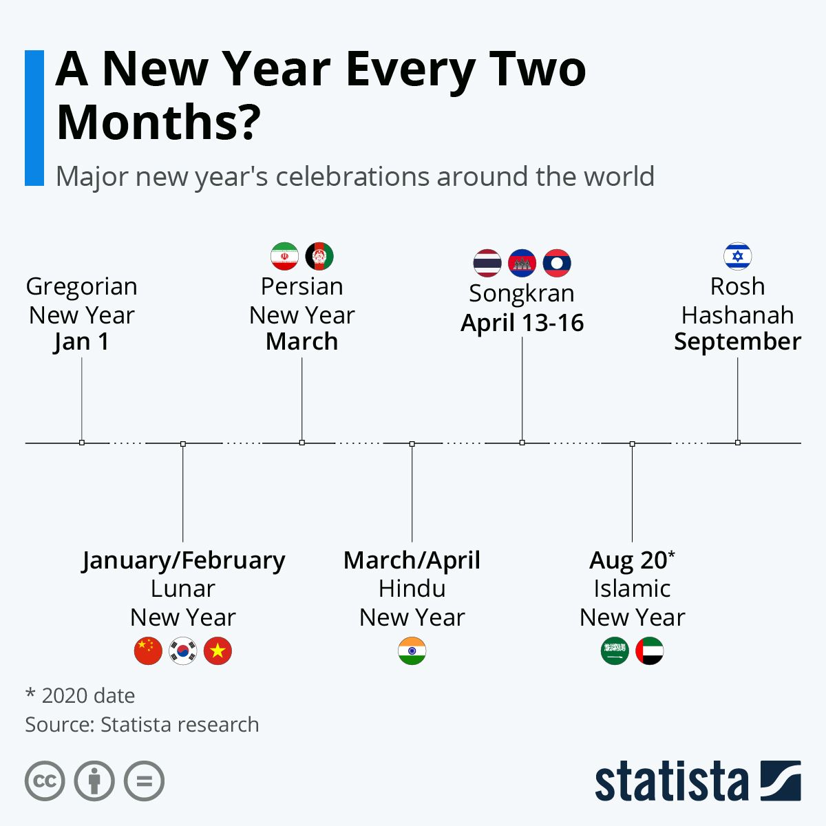 Infographic A New Year Every Two Months Year End Celebrations Around The World In 2020 Celebration Around The World Islamic New Year New Year Celebration