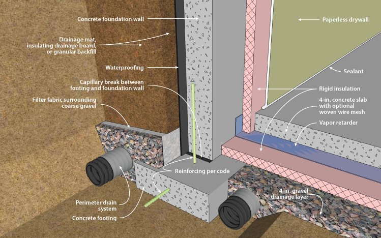 Ornl Concrete Basement Wall With Interior Insulation