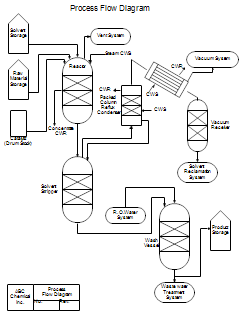 Process Flow Diagrams Pfds And Process And Instrument Drawings P Ids In 2020 Process Flow Diagram Process Flow Process Flow Chart