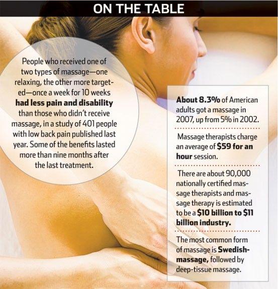 The benefits of massage explained