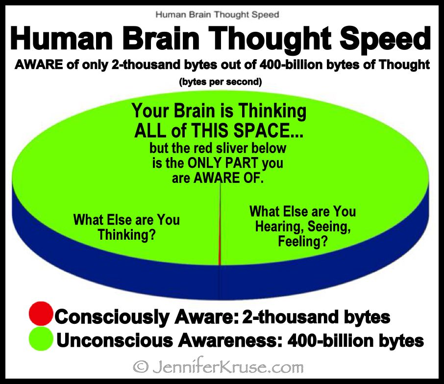 Human Brain Thought Speed Awareness Chart  What Is Expected In