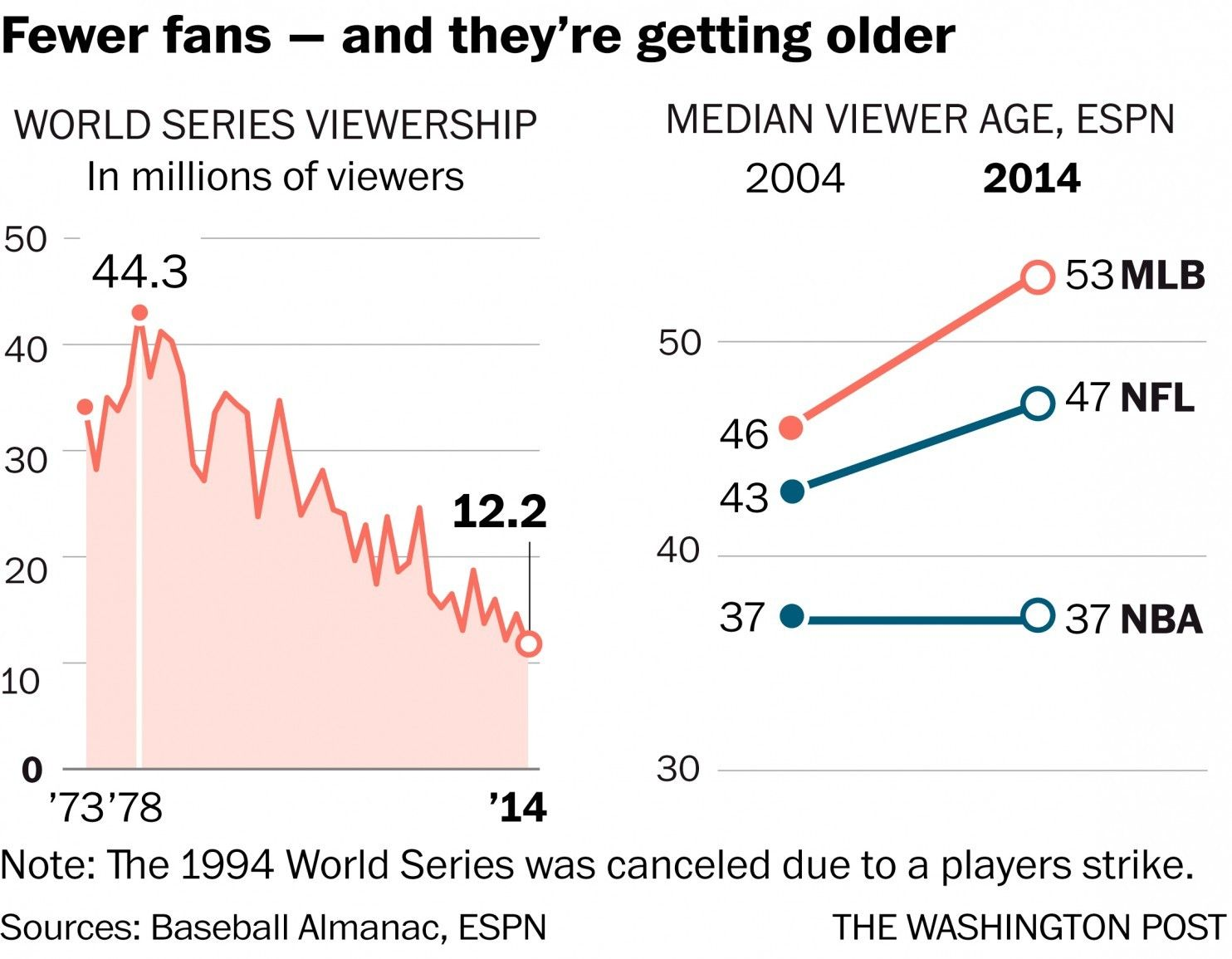 Baseball Is Struggling To Hook Kids And Risks Losing Fans To Other Sports