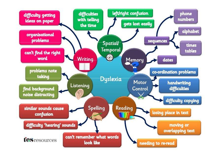 Pin by Fonts 4 Teachers on Dyslexia Font | Pinterest | Dyslexia ...