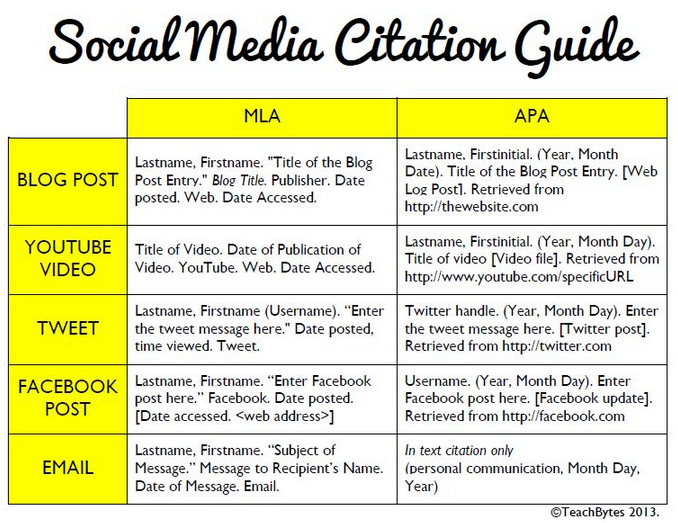 How To Cite Social Media In Scholarly Writing  Fancy Schmancy