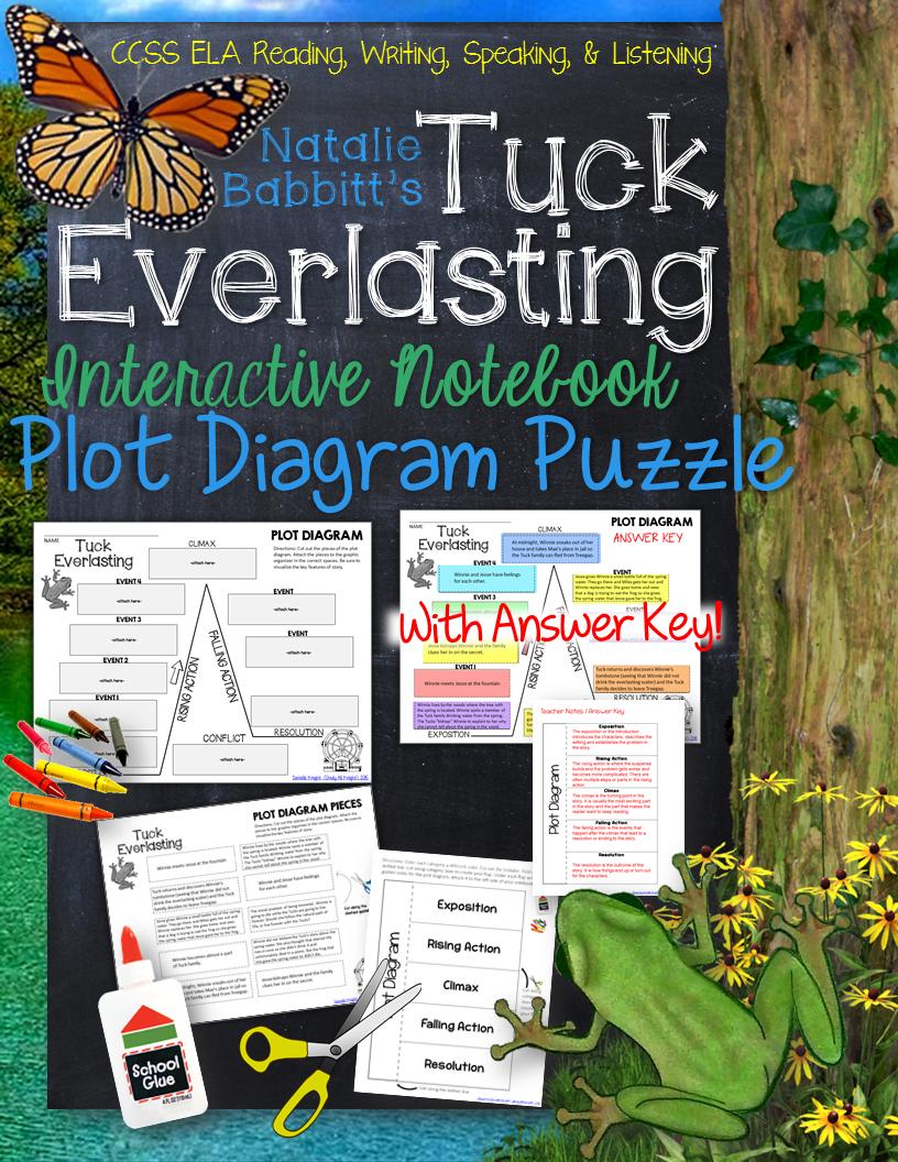 Tuck everlasting plot diagram story map plot pyramid plot chart tuck everlasting plot diagram story map plot pyramid plot chart puzzle ccuart Images