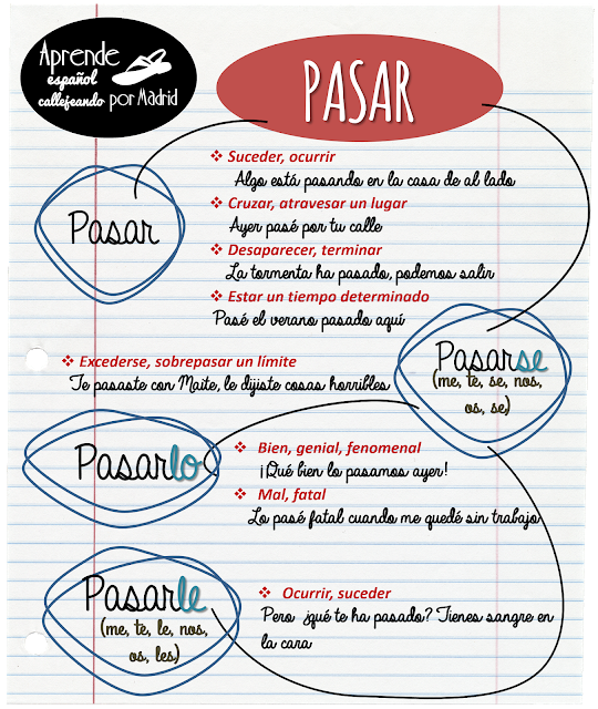 Pin By Sarah Sparber Parry On Palabras Spanish Grammar Spanish Reading Comprehension Learning Spanish