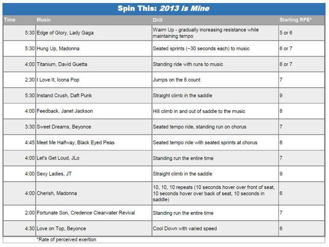 Pin by Jennifer Vauter on Spin | Spinning workout, Spin