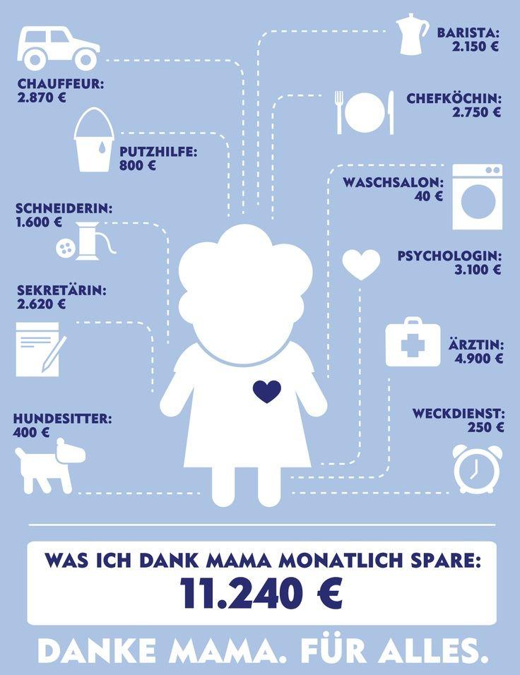 96974fbde97696f0401cb3fa79ec407a (736×956). Mama SprücheWitzigNicht  LustigSchmunzelnNachdenklichDanke ...