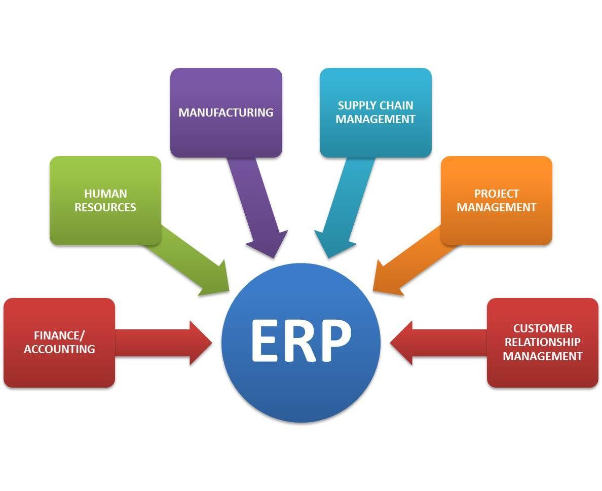 ERP Application Development – TechBrains Inc