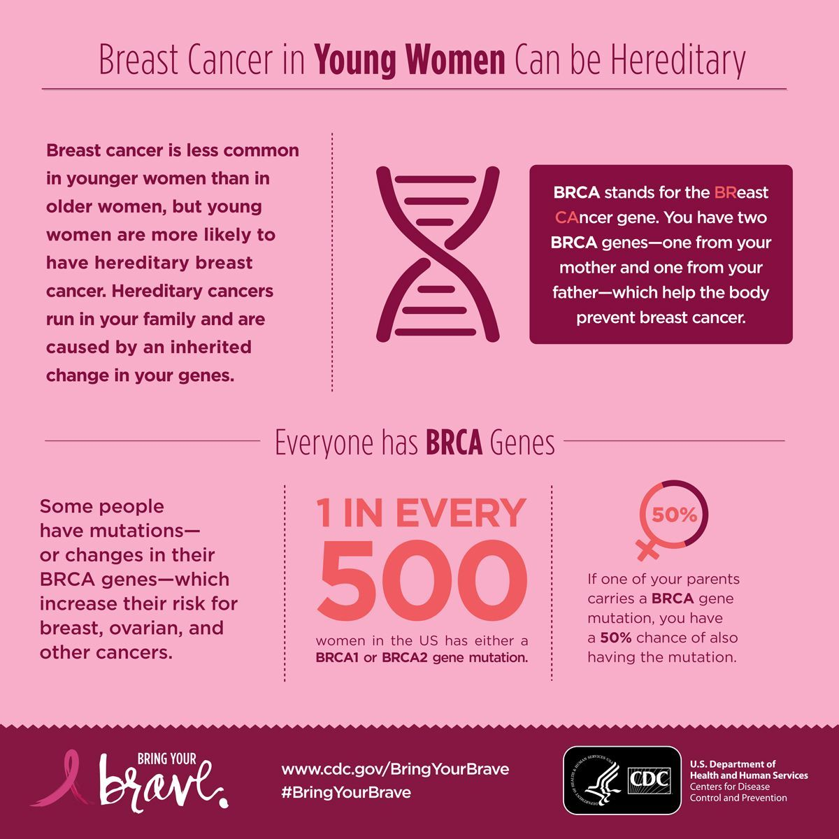 Pin On Latest Breast Cancer Info