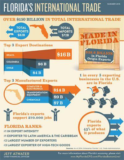 Florida Exports