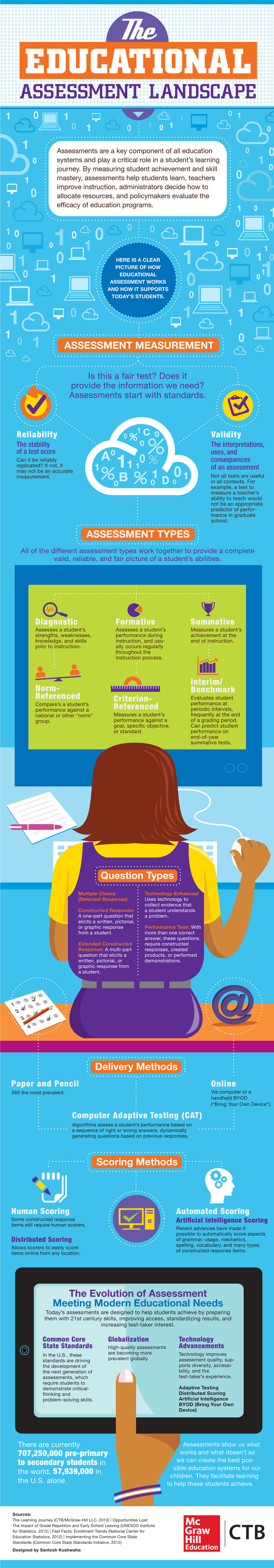 The  Types Of Assessments And How TheyRe Changing  Education