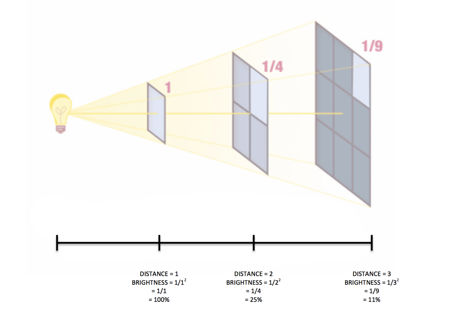 Pin Parasol Distance Maison the inverse square law: creating clean portraits with