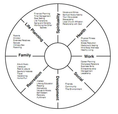 Wheel Of Life Anthony Robbins Google Search Life Balance Wheel Wheel Of Life Life Coaching Tools