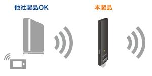 超薄型無線lan中継器 ソースネクストeshop 無線 Wifi ルーター エレコム