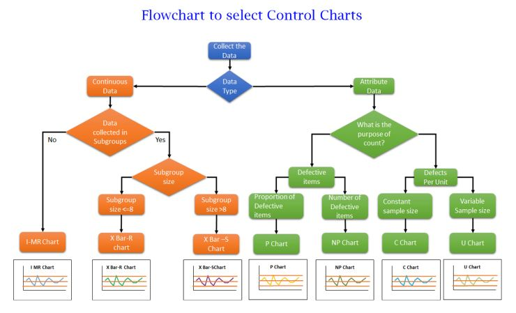 Posts About Lean Consultants Chennai On Lean Manufacturing Supply Chain Consultants From Chennai Flow Chart Flow Chart Template Excel Templates