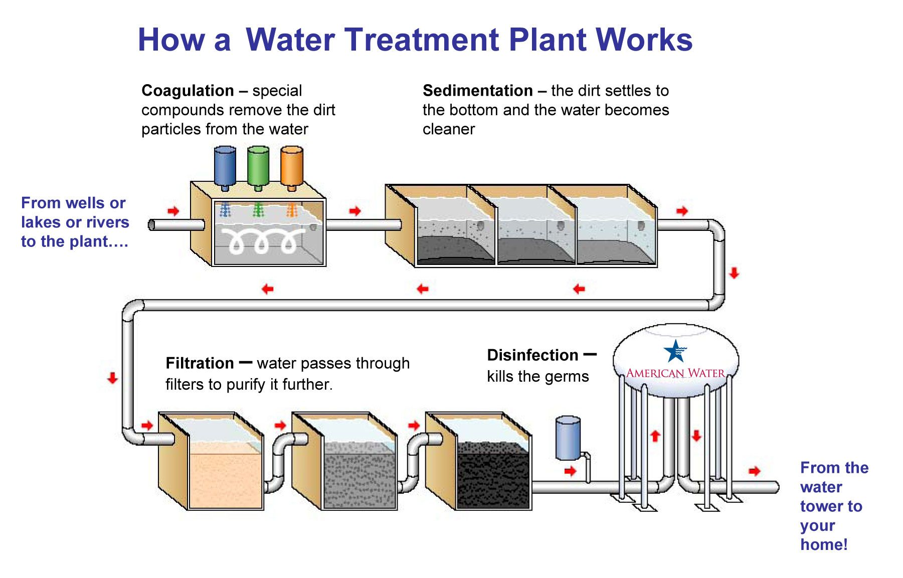 water pollution research paper