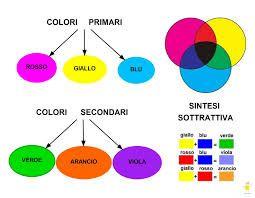 Colori Complementari Tabella Cerca Con Google Art And Craft