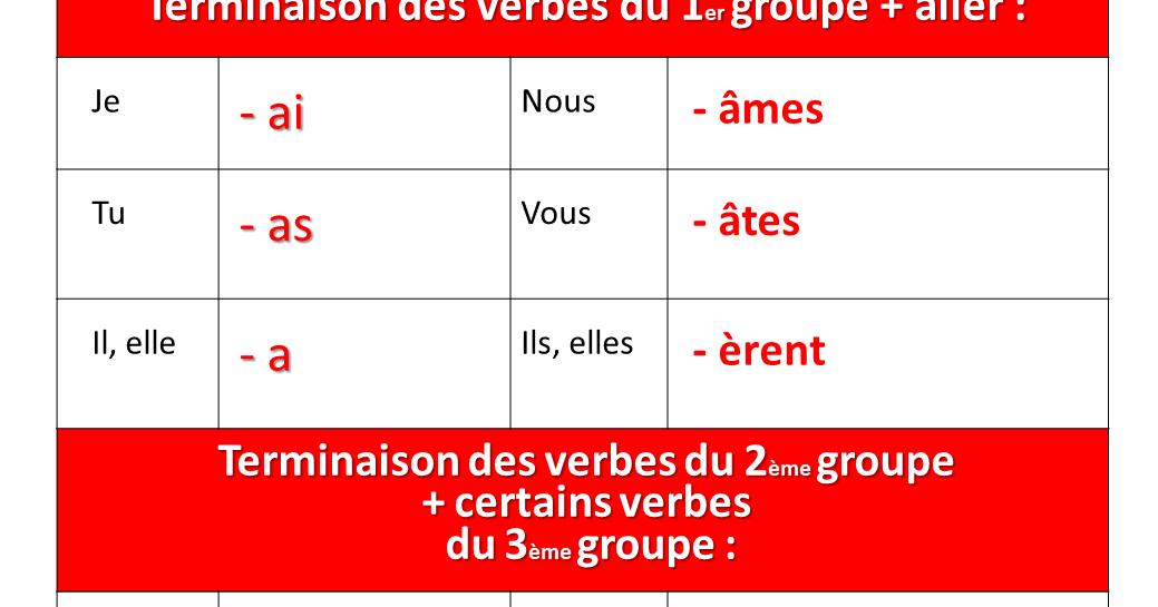 Terminaisons Du Passe Simple Des Verbes 1er 2eme Et 3eme Groupe Passe Simple Verbe Apprentissage De La Langue Francaise