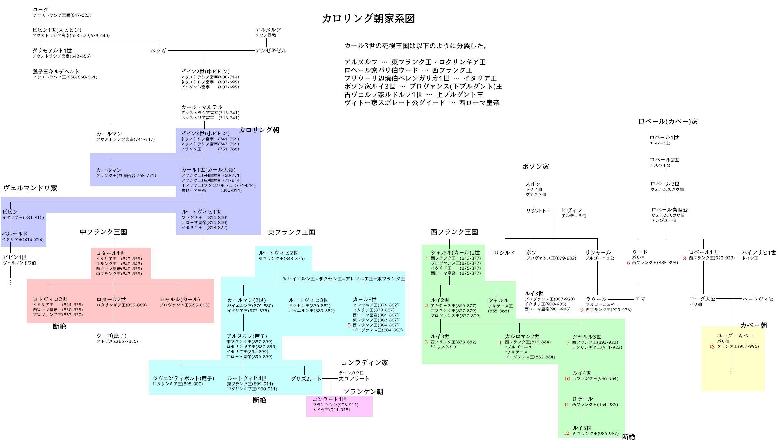 フランク王 カロリング朝 家系図 家系図 系図
