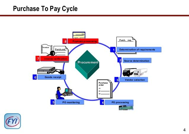 generate-cost-savings-from-supplier-invoices-5-638jpg (638×452 - generate invoices