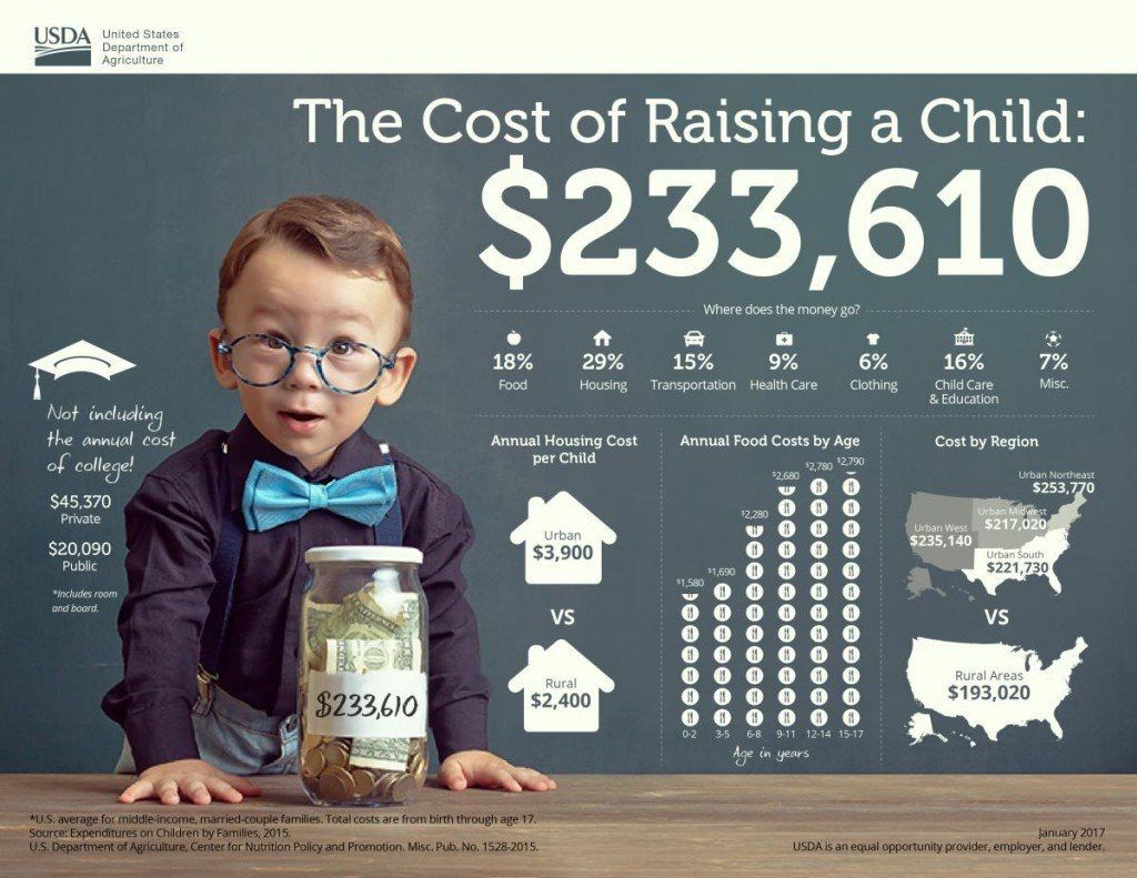 Raising a child costs 233,610. Got Life Insurance